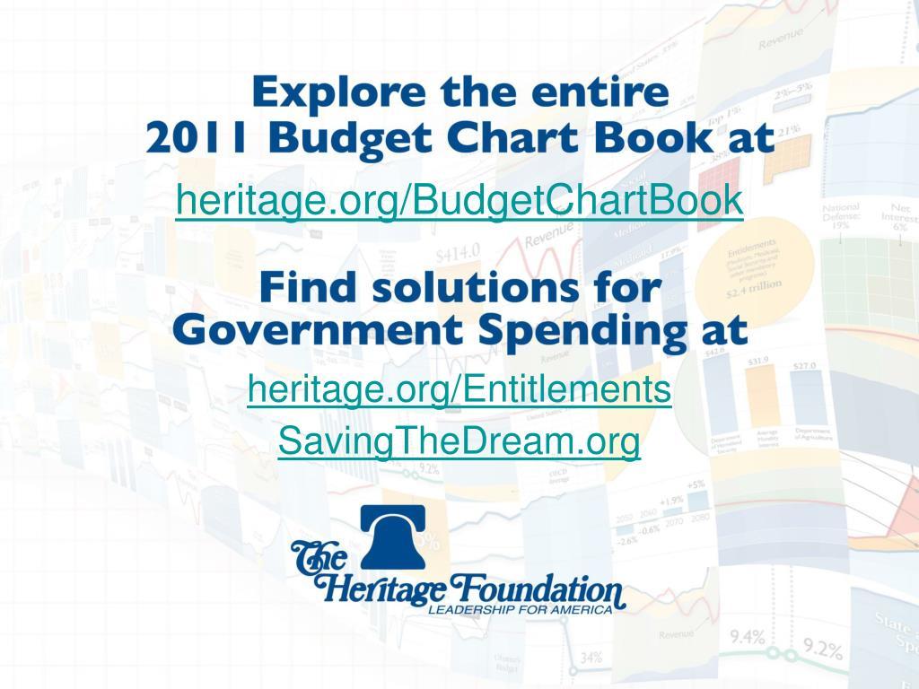 heritage.org/BudgetChartBook