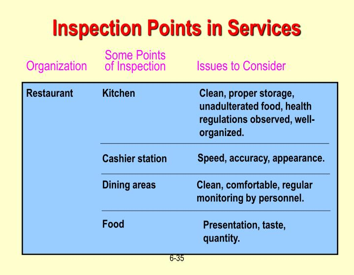 Some Points of Inspection