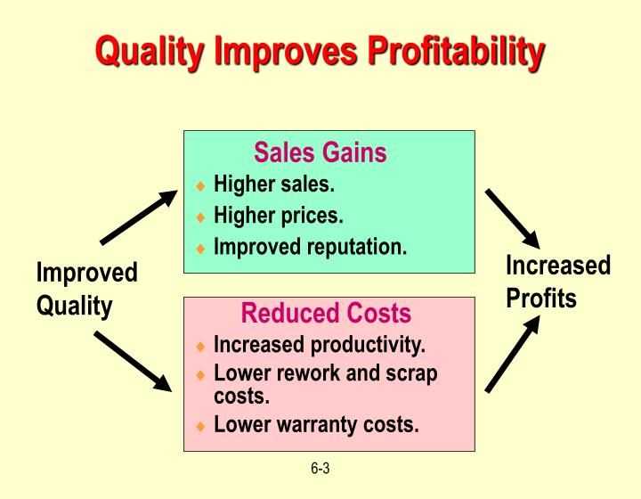Quality improves profitability