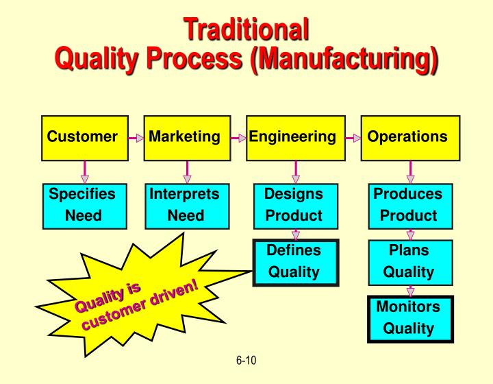 what role does management play in continuous quality improvement Philosophy of continuous improvement than western companies did (1)  quality improvement just in time  the role of visual management as a concept,.