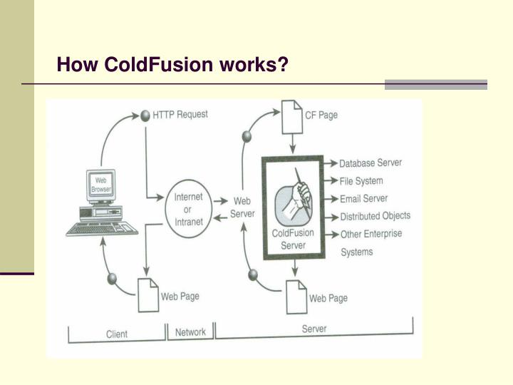 How ColdFusion works?