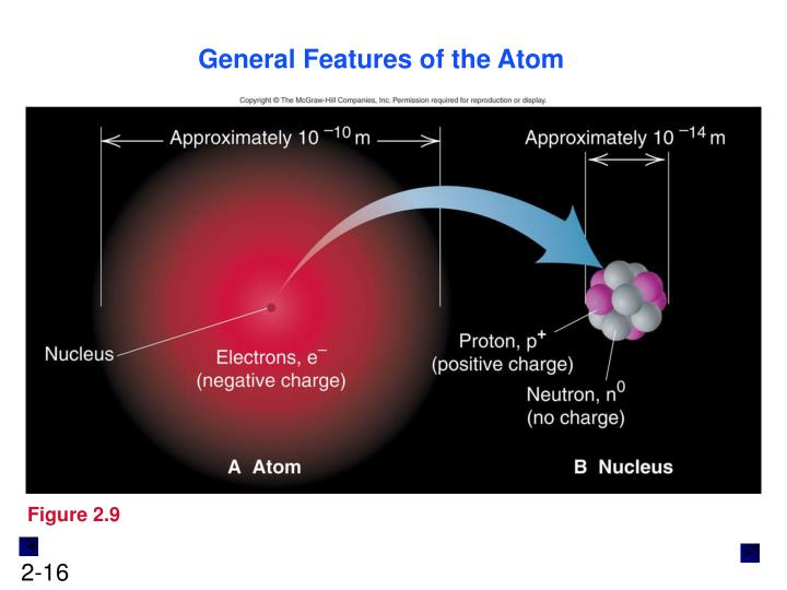 General Features of the Atom