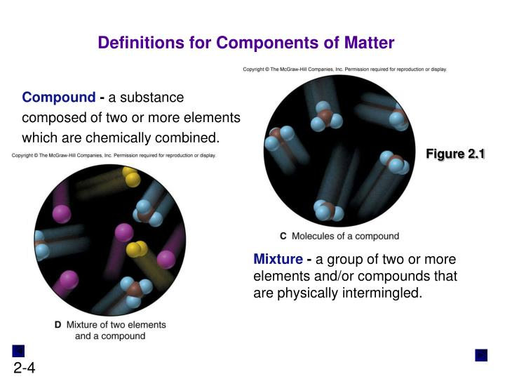 Definitions for Components of Matter