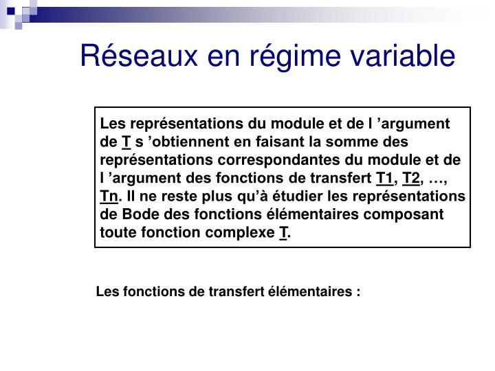 Les représentations du module et de l'argument de