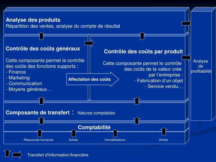 Analyse des produits