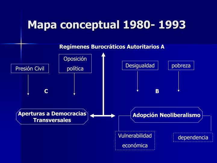 Mapa conceptual 1980- 1993