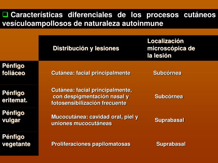 Características diferenciales de los procesos cutáneos vesículoampollosos de naturaleza autoinmune