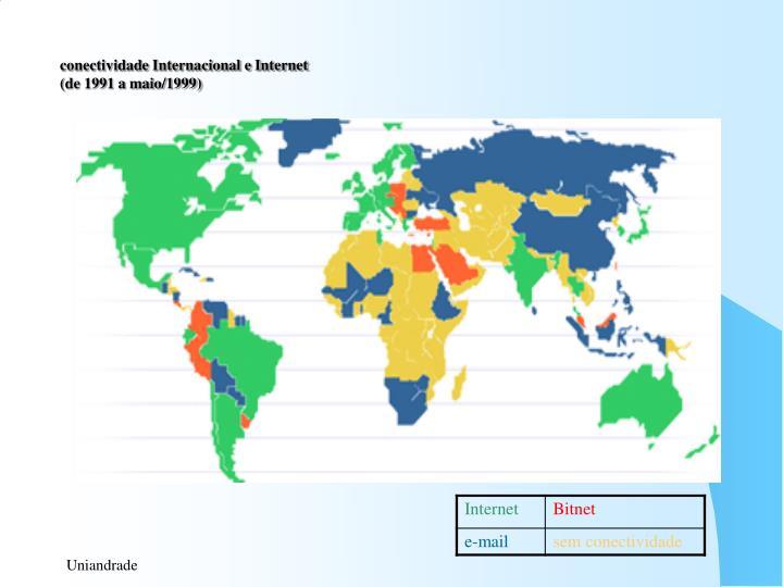 conectividade Internacional e Internet