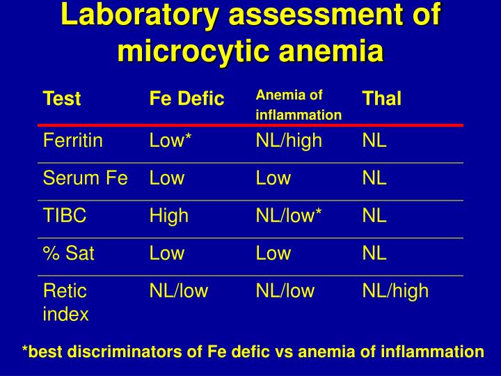 Laboratory assessment of microcytic anemia