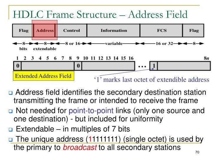 HDLC Frame Structure – Address Field