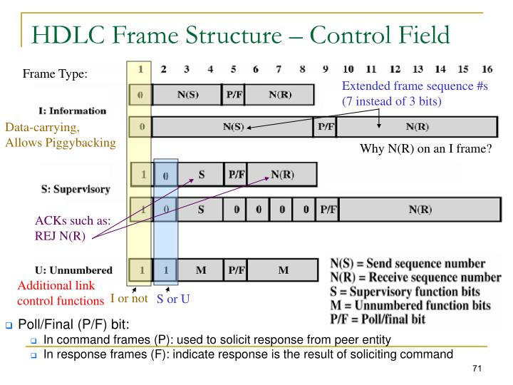 HDLC Frame Structure – Control Field