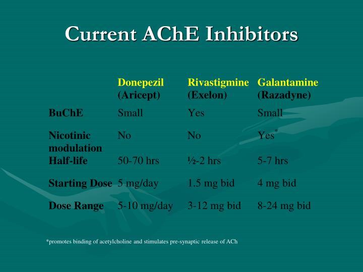 Current AChE Inhibitors
