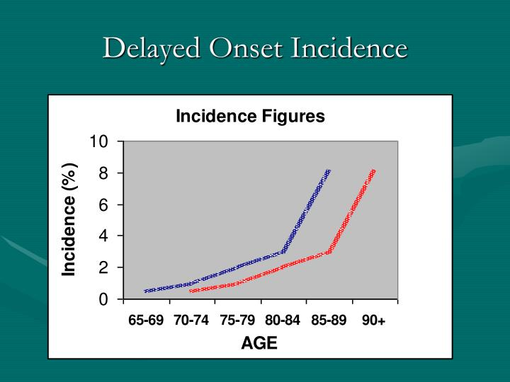 Delayed Onset Incidence