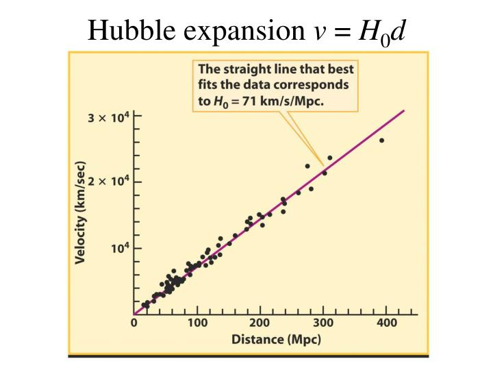 Hubble expansion v h 0 d