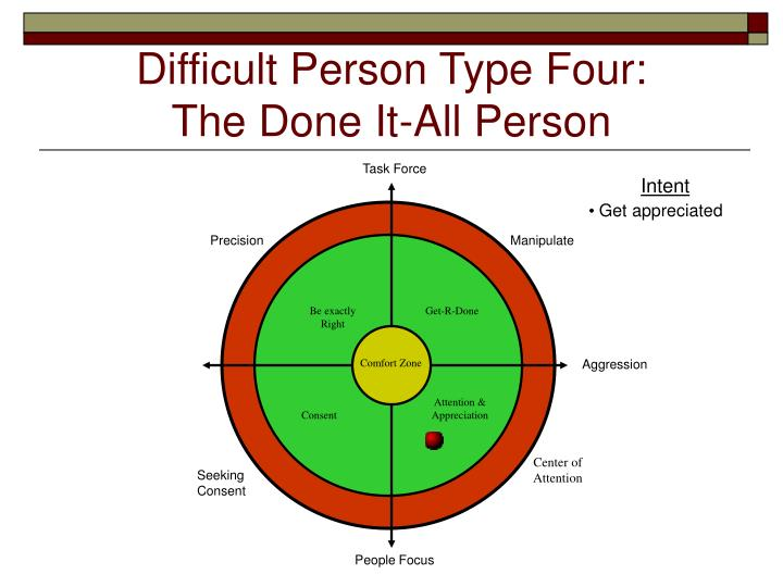 Difficult Person Type Four: