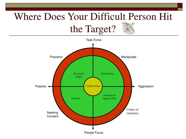 Where Does Your Difficult Person Hit the Target?