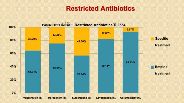 Restricted Antibiotics