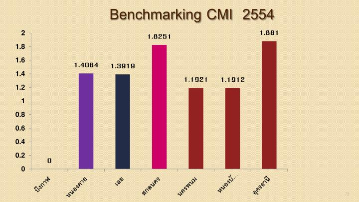 Benchmarking CMI