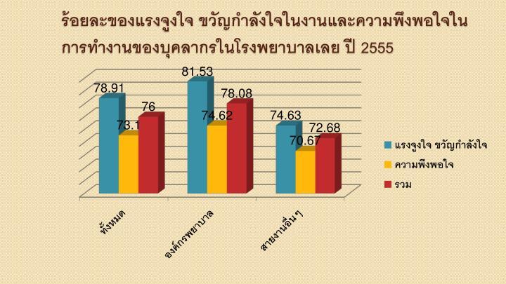 ร้อยละของแรงจูงใจ ขวัญกำลังใจในงานและความพึงพอใจในการทำงานของบุคลากรในโรงพยาบาลเลย ปี 2555