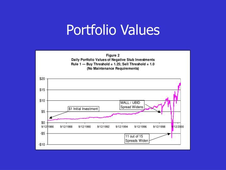 Portfolio Values
