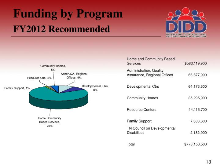 Funding by Program