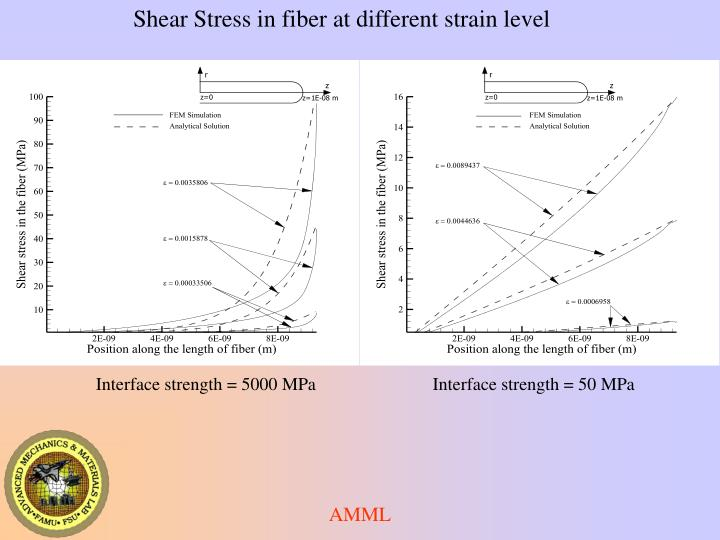 Shear Stress in fiber at different strain level