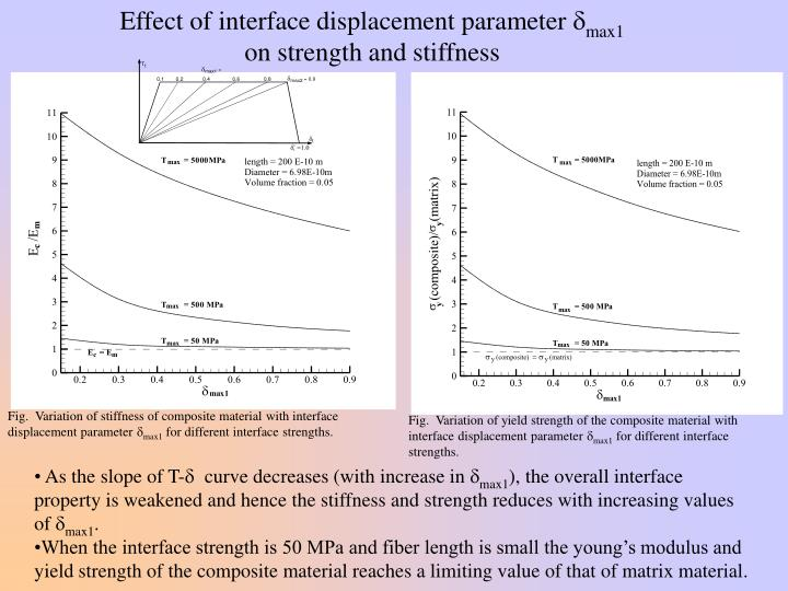 Effect of interface displacement parameter
