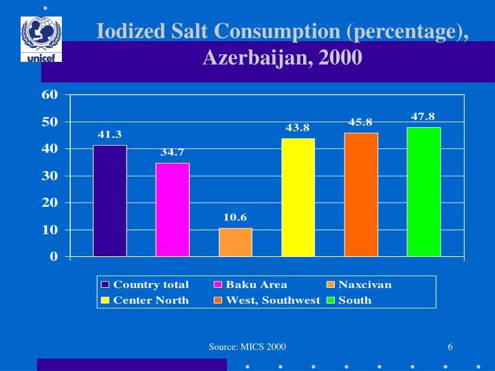Iodized Salt Consumption (percentage), Azerbaijan, 2000