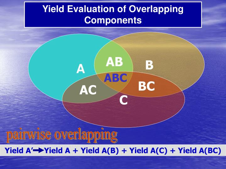 Yield Evaluation of Overlapping