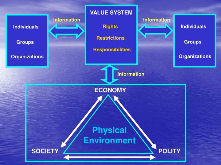 VALUE SYSTEM