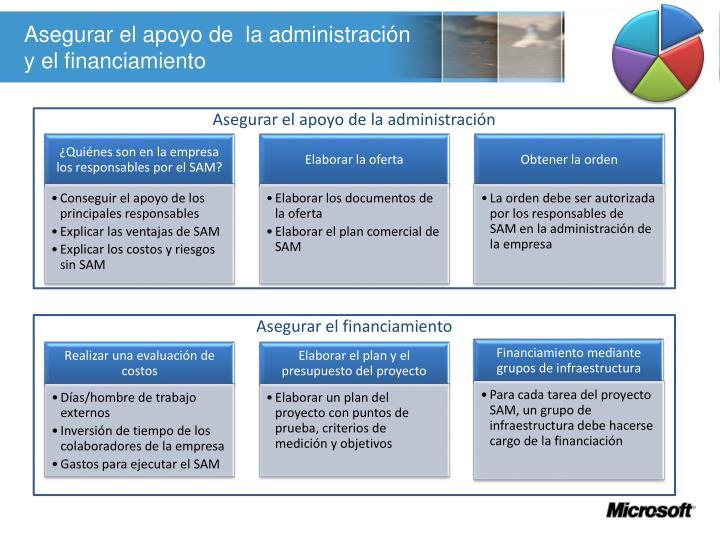 Asegurar el apoyo de  la administración