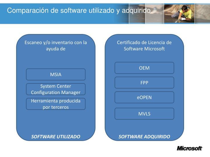 Comparación de software utilizado y adquirido