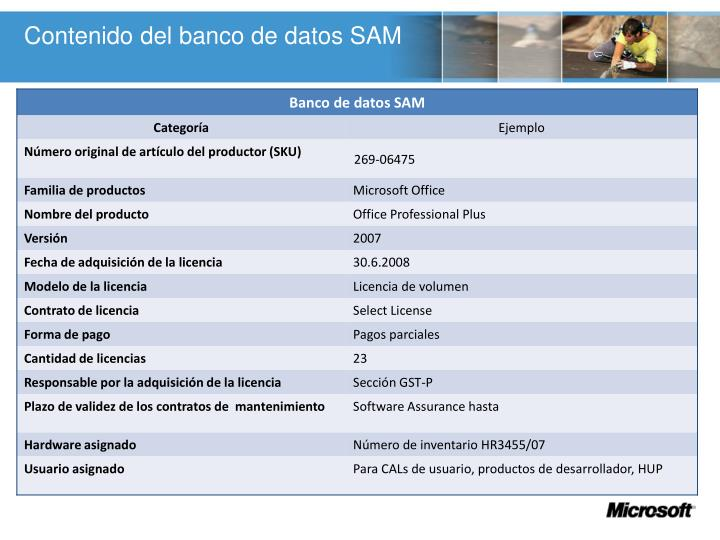 Contenido del banco de datos SAM