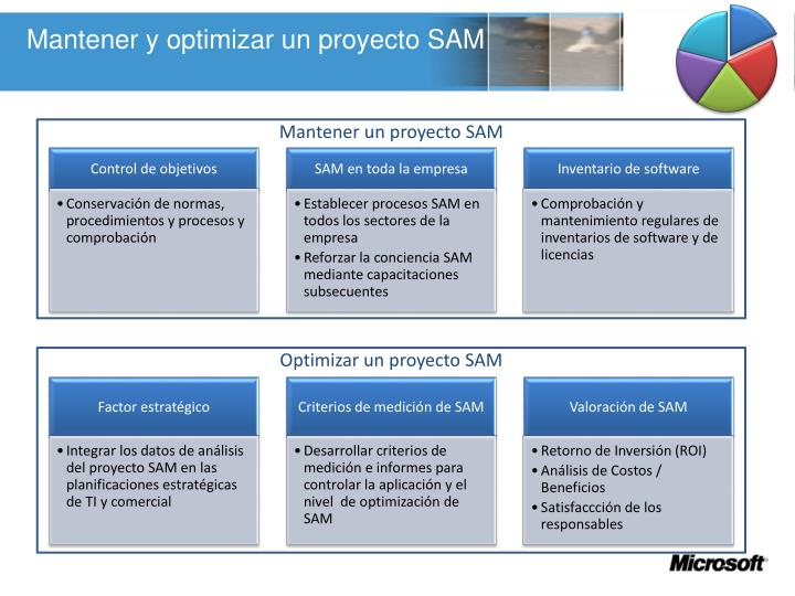 Mantener y optimizar un proyecto SAM