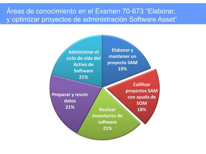 """Áreas de conocimiento en el Examen 70-673 """"Elaborar,"""