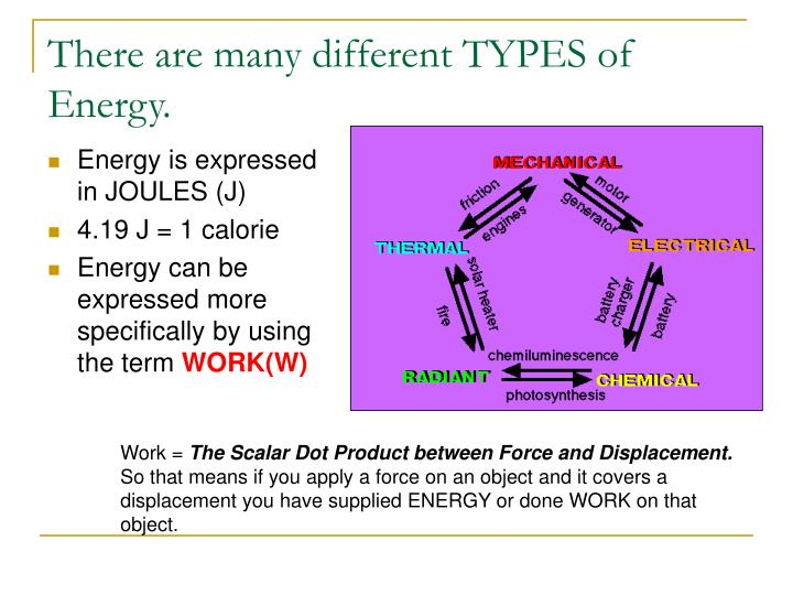 There are many different TYPES of Energy.