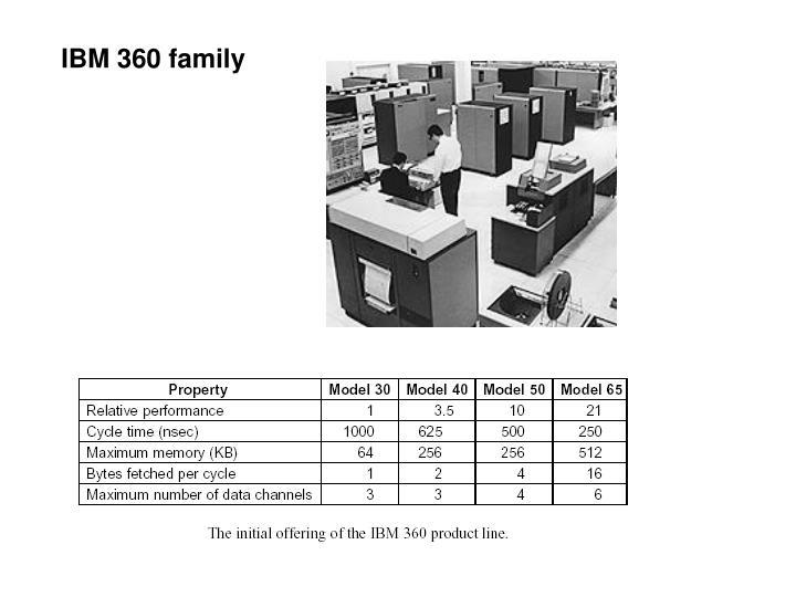 IBM 360 family