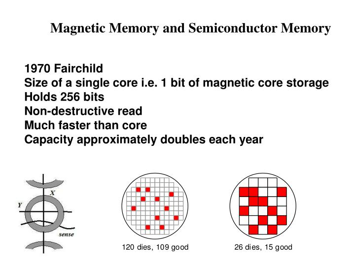 Magnetic Memory and Semiconductor Memory