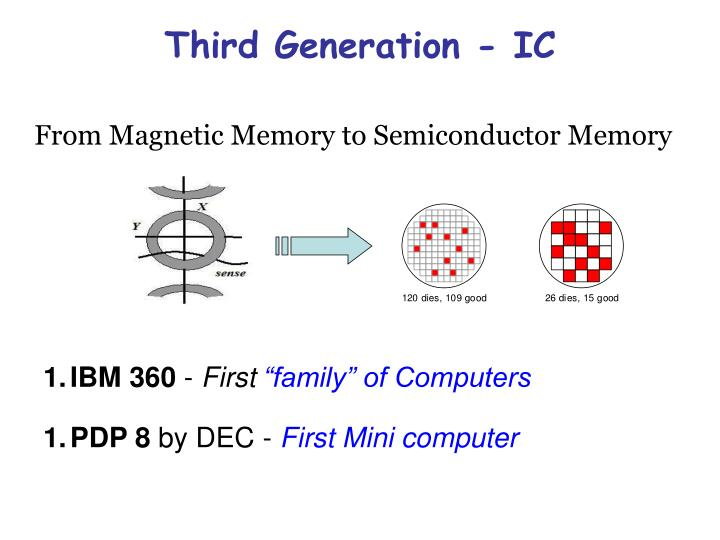 Third Generation - IC