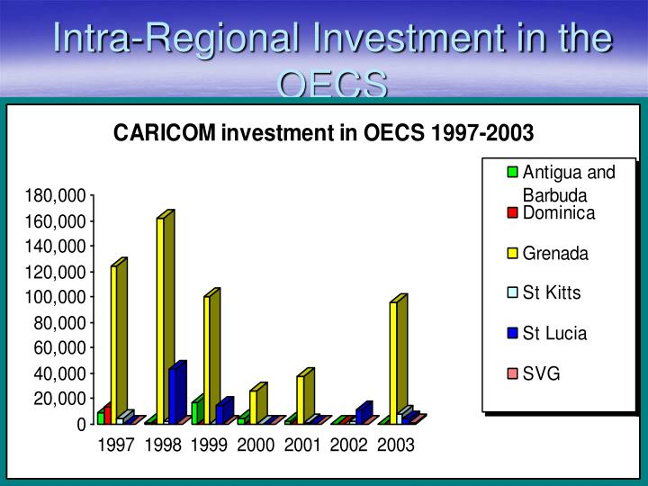 Intra-Regional Investment in the OECS