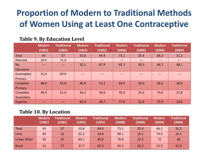 Proportion of Modern to Traditional Methods of Women Using at Least One Contraceptive