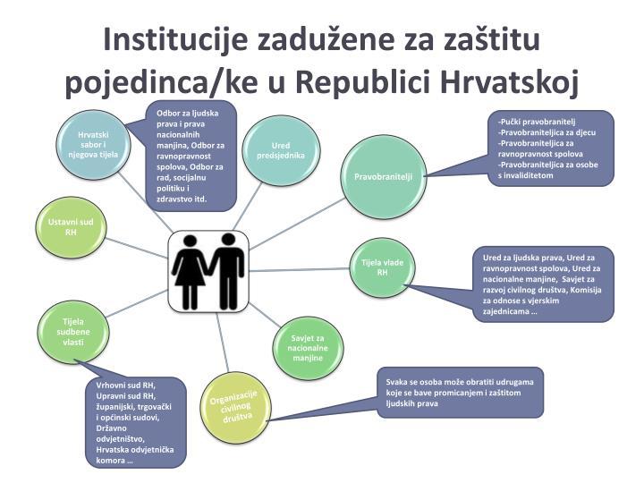Institucije zadužene za zaštitu pojedinca/