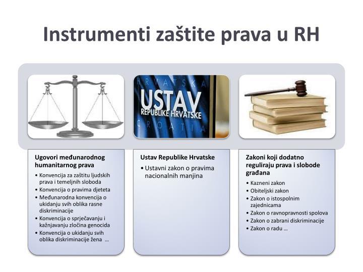 Instrumenti zaštite prava u RH