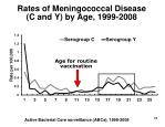 rates of meningococcal disease c and y by age 1999 2008