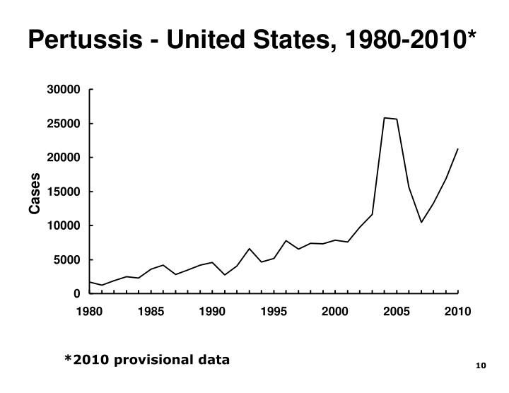 Pertussis - United States, 1980-2010*