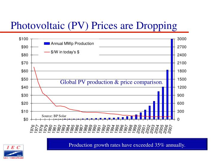 Global PV production & price comparison