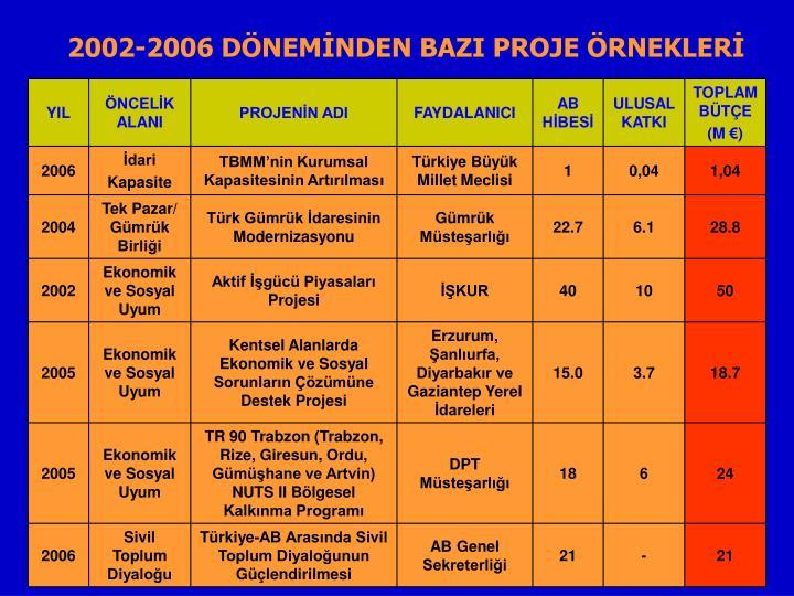 2002-2006 DÖNEMİNDEN BAZI PROJE ÖRNEKLERİ