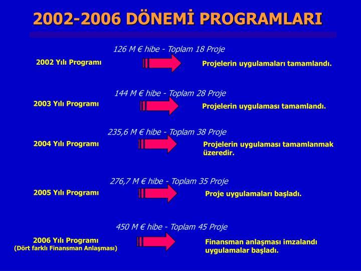 2002-2006 DÖNEMİ PROGRAMLARI