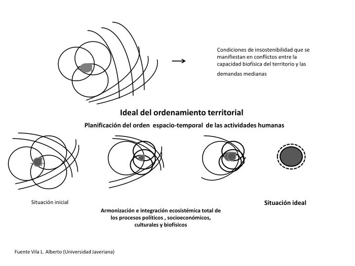 Condiciones de insostenibilidad que se manifiestan en conflictos entre la capacidad biofísica del territorio y las demandas medianas