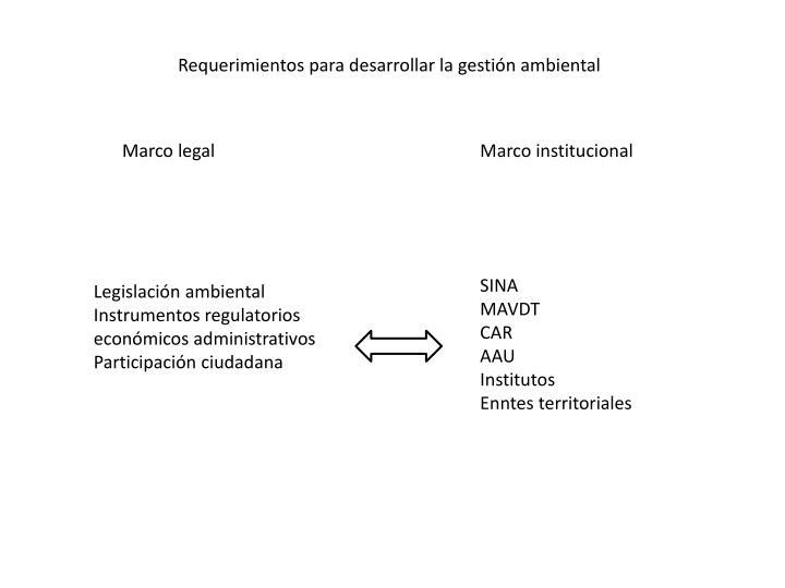 Requerimientos para desarrollar la gestión ambiental